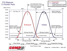 tuning myths and facts moto east mazda miata mx mazdaspeed cam timing diagram by comp cams