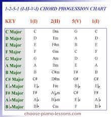 Major Scale Chord Progression Chart How To Play The 1 2 5 1 Chord Progression On Your Piano