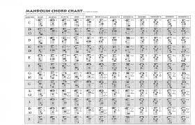 Complete Mandolin Chord Chart Mandolin Chord Chart 1