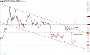 Bitcoin Chart Over Time Bitcoin Price Breaks Below 9 000 Historic Rally Now In