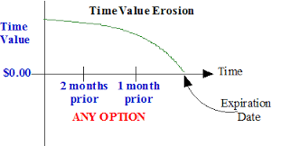 Option Theta Chart Using Options To Profit From Time Decay Daniels Trading