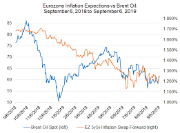 Interest Rate Chart 2019 Weekly Euro Forecast Rate Cut Due At September Ecb Meeting
