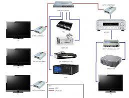 wired home network design aloin info aloin info wifi network diagram at Home Wired Network Security Diagram