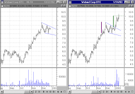 Cox Stock Chart Chart Examples Of Wedge Patterns Stocks