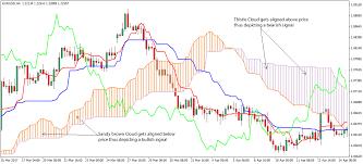 Forex Trading Strategies With Ichimoku Kinko Hyo