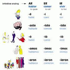 Past Tense Verb Chart Spanish Past Tense Verbs Chart Preterite Spanish Spanish