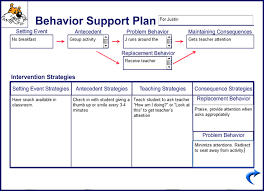behavior support plan template. Behavior support plan Visual Resume Pinterest Positive