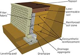 geosynthetic reinforced retaining wall