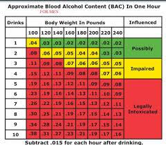 Alcohol Beverage Based On Ethanol Dr Rajiv Desai