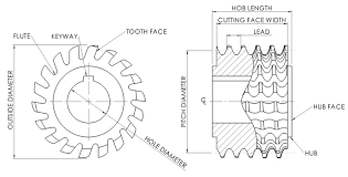 Spur Gear Cutter Selection Chart Hobbing Wikipedia