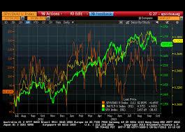 Chart Update Credit Markets Stock Market Divergences