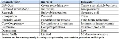Inventors And Their Inventions Chart Inventors Vs Innovators John Greathouse