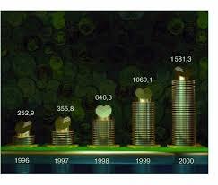 Диплом Банковское дело Совершенствование деятельности Сбербанка РФ Рисунок №3 Динамика валюты баланса Сберегательного банка РФ за 1996 2000 гг в млрд руб Значительно изменилась структура доходов банка