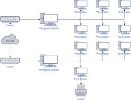 Network Diagram How To Create Network Diagram Online Ralph Garcia Medium