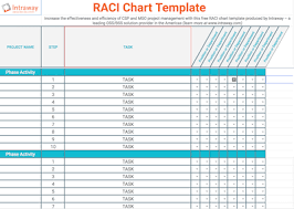 Raci Chart An Effective Project Management Tool Work With The Best