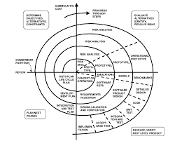 Software Development Life Cycle Phases Spiral Model In Software Development Life Cycle Sdlc