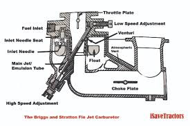 The Briggs and Stratton Flo Jet Carburetor - iSaveTractors