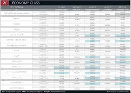 Delta Skymiles Mileage Chart As Low As 56 000 Skymiles Round Trip To Asia And Australia