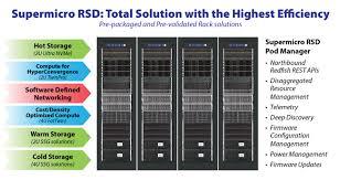Data Rack Design Supermicro Rack Scale Design Srsd Solutions Supermicro