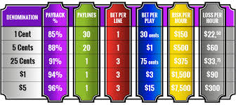 Off The Charts Slot Machine Readers Faq The Ultimate Slot Machine Strategy Guide