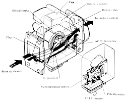 Increased power without spending much part 3 clean the air flow meter