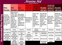 Wine And Chocolate Pairings Chart Wine And Chocolate Pairings Chart Messina Hof Winery