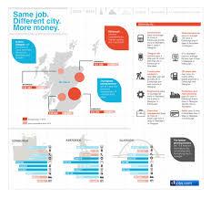 scottish salaries 2014 the infographic