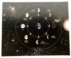 Moonology Moon Phase On The Date Of Birth Steemit