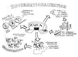 understanding zara s success dm design management zara internazionalization