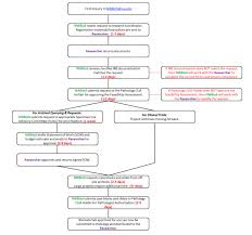 Nwbiospecimen Requesting Archival Pathology Materials