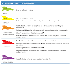 Air Index Chart Air Quality Flags And Apps Help Protect People With Asthma