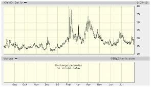 Big Charts Historical 37 Scientific Bigcharts Com Quotes