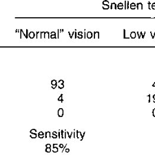Snellen Eye Chart Normal Results Comparison Of Results In The Simplified Dis Tance Vision