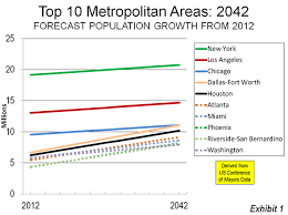 Moving South And West Metropolitan America In 2042