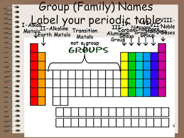Chalcogens The Periodic Table Slide 9 Portrait Cute Group Family ...