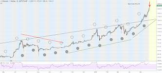 Bitcoins Price Hits Brand New Ath Of 2481 How Why And
