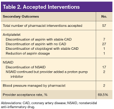 Pharmacist Interventions To Reduce Modifiable Bleeding Risk