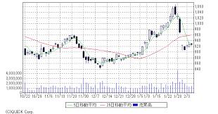 九州 電力 株価