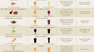 Wine And Chocolate Pairings Chart This Chart Shows You Which Beers To Pair With Which Foods