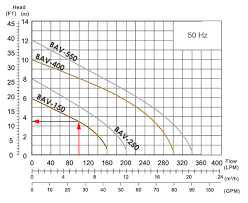 How To Read A Pump Curve Chart How To Read A Pumps Performance Curve All Pumps