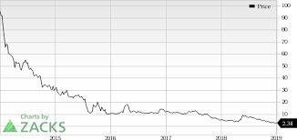 Vvus Stock Chart Vivus Vvus Banks On New Drug Pancreaze Qsymia Lacks