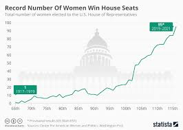 Chart Record Number Of Women Win House Seats Statista