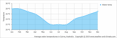 Climate And Average Monthly Weather In Cairns Queensland