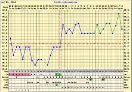 Bbt Chart Bfp Clomid100mg Theloneliestjourney