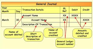 the general ledger of a business general journal and general ledger entries accounting corner