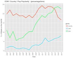 2007 Pop Charts Music Is Getting Shorter Michael Tauberg Medium