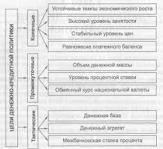 Денежно кредитная политика государства её цели направления и  Поскольку денежно кредитная политика важнейшее направление макроэкономического регулирования их конечные цели совпадают Таковыми являются устойчивые