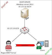 Dhcp Design Image Result For Rogue Dhcp Server Windows Server 2012