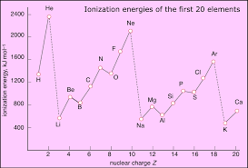 Ionization The First Ionization Energy