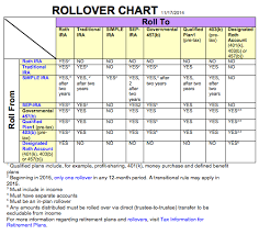 Irs Rollover Chart Irs Releases Updated Rollover Chart Ed Slott And Company Llc